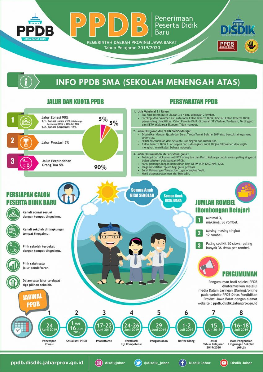 Hasil seleksi PPDB Online SMA Negeri Kab.Bekasi 2019/2020