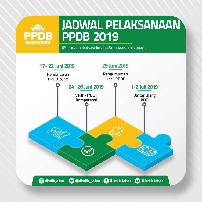 Pelaksanaan PPDB 2019 di Jabar ditetapkan melalui Peraturan Gubernur No.16 Tahun 2019 tentang Pedoman PPDB SMA/SMK Sederajat di Jawa Barat.